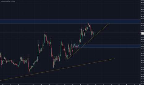ETHUSD: supply and demand