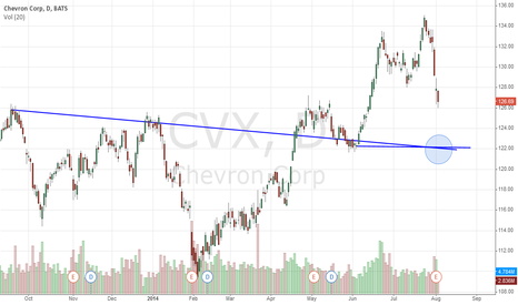 CVX: Chevron Corporation Collapses Off Highs: Buy It Here