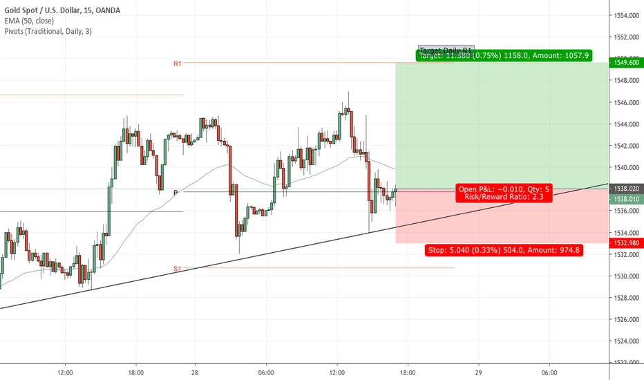 XAUUSD Chart – Gold Spot US Dollar Price — TradingView — UK