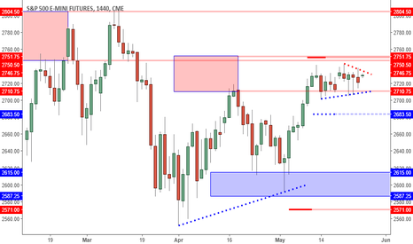 ES1!: S&P500 Futures: Lack Of Selling And 2751 Breakout This Week?