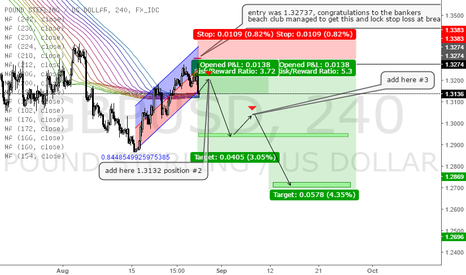 GBPUSD: GBP/$ Roadmap & Trading Tips Sept 2016 - ALL IN SHORT!
