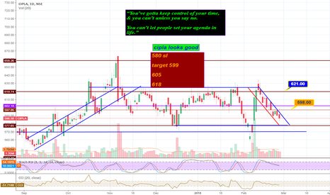 CIPLA: CIPLA looks good at this level !!