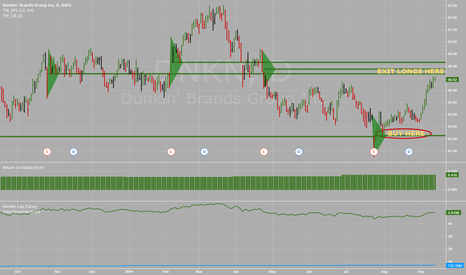 DNKN: Dunkin' Brands Group -DNKN -Daily -Overbought near Key Level