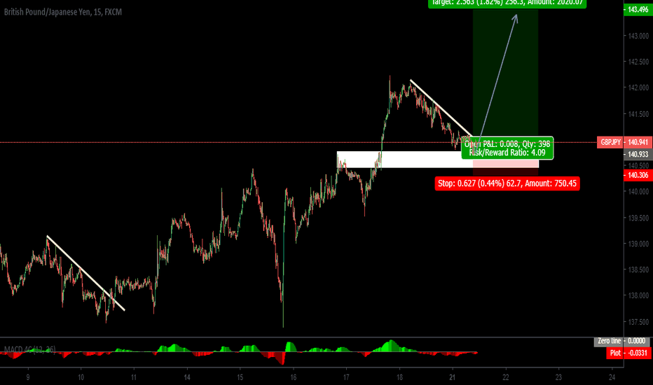 GBPJPY: GBPJPY FOR BUY NOW