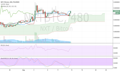 NXTBTC: NXT just broke out