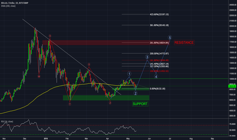 BTCUSD: BTC Daily - BIG PICTURE