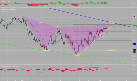 USOIL: WTI Bearish Cypher