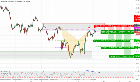 GBPJPY: GBPJPY 60min Bear Bat + Double Top @ Entry + TCT