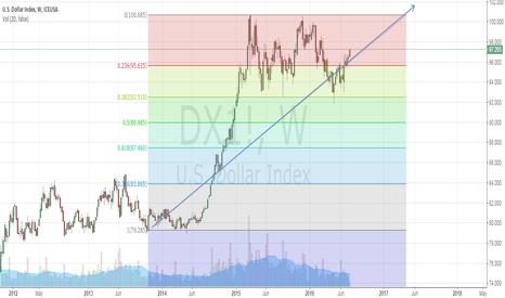 DX1!: DX - USD INDEX analysis