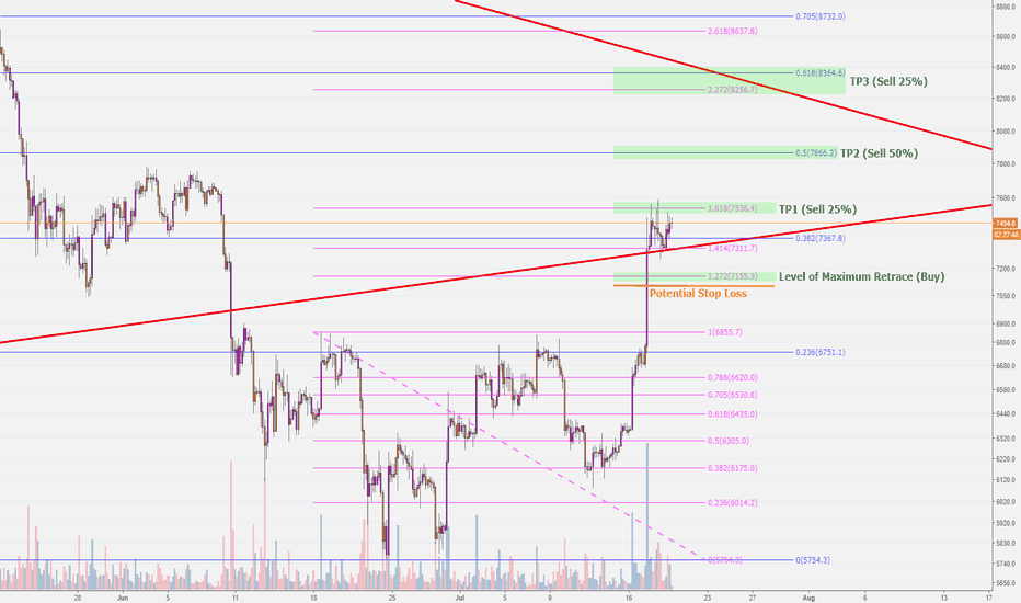 BTCUSD: Potential BTCUSD Targets - Uptrend Funded by Alts