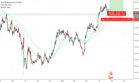 EURJPY: Long Position