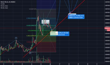 MTLBTC: MTL Hourly Chart