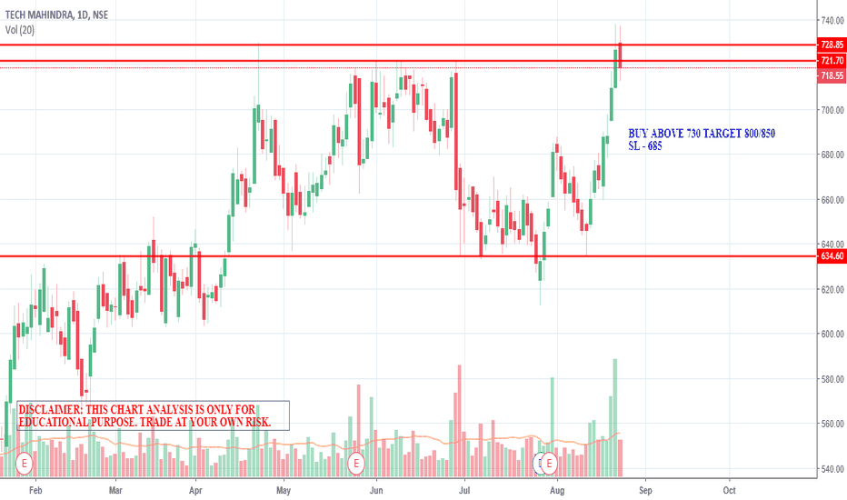 TECHM: BREAKOUT UP OR DOWN ?