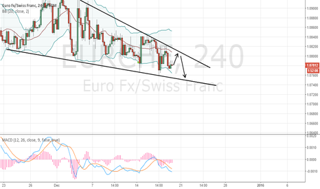 EURCHF: Trade of the day #9 Trade EUR/CHF between the range