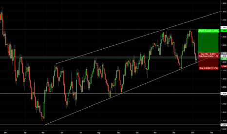USDCAD: USDCAD Long off Support Trendline