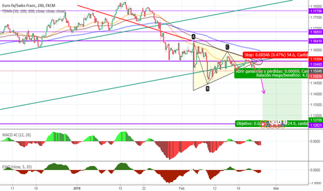 EURCHF: EURCHF Bearish symmetric triangle pattern