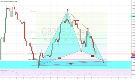 GBPUSD: Bullish Gartley Pattern