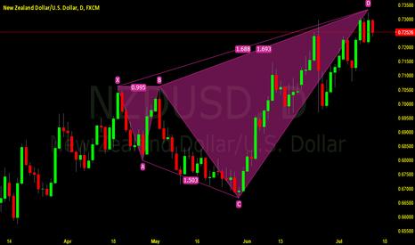 NZDUSD: https://www.tradingview.com/chart/ppG1BwNW/