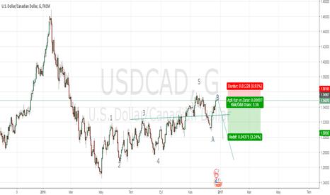 USDCAD: usdcad elliott short