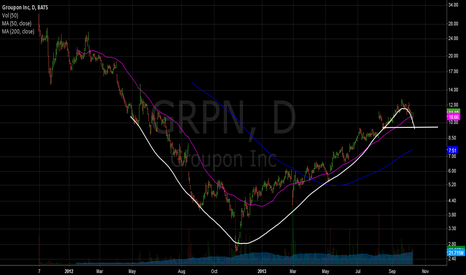 GRPN: Cup and Handle on GRPN