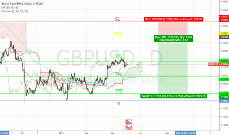GBPUSD: SELL OPPORTUNITY OF GBPUSD
