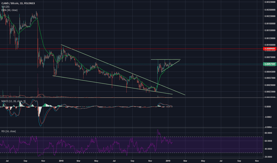 CLAMBTC: Triangle. Watch and cry because there is no chance to buy:(