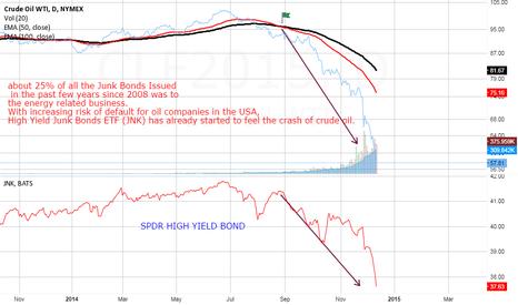 CLF2015: Crude oil and Junk Bonds