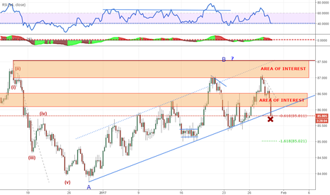 AUDJPY: CORRECTIVE SEEMS TO END