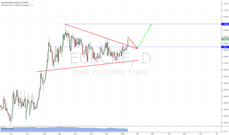 EURCHF: EURCHF D Breakout
