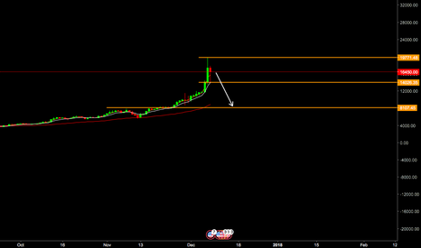 BTCUSD: BTCUSD Hanging Man Reversal to 8K? Probably Not
