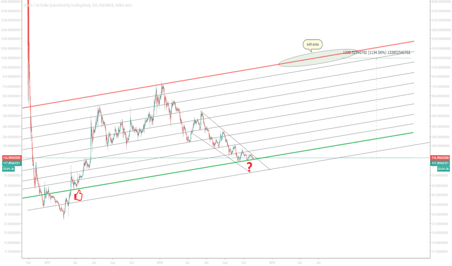 ZECUSD: ZEC/USD around 10x from here