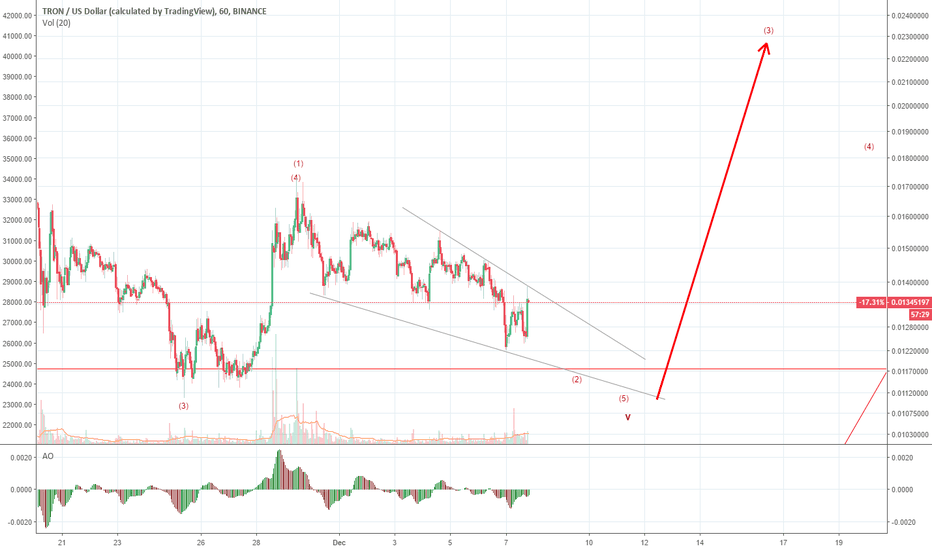 TRXUSD: TRX Nearing Bottom-Update