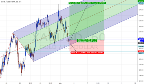 XAUUSD: Counter the previous trade on GOLD