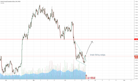GBPCAD: GBPCAD - Falling wedge