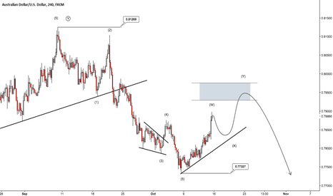 AUDUSD: 400 Pips Potential on AUDUSD