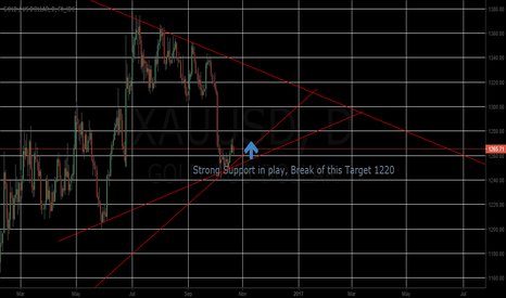 XAUUSD: XAU going long from 1250, Break target 1220