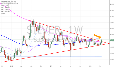 SILVER: Silver touch to 100 MA on Weekly. Not saying it will go... but I