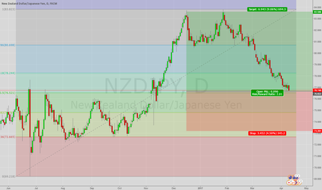 NZDJPY: NZDJPY needs Risk On sentiment to push up