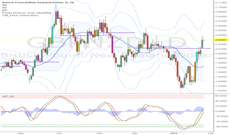 GBPNZD: comb