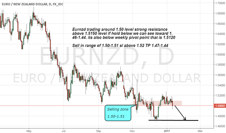 EURNZD: Eurnzd short advice on strong Resistance