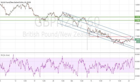 GBPNZD: GN forming a base