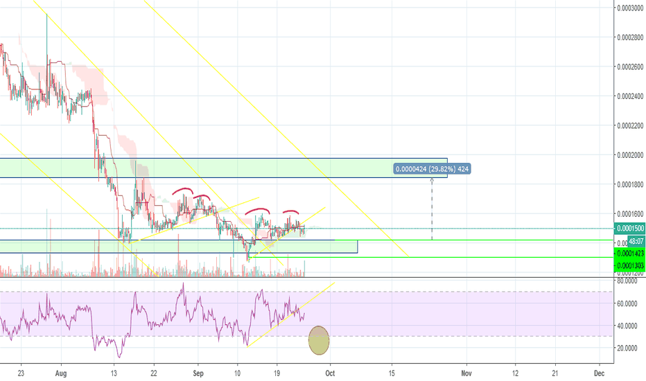 AEBTC: Should You Accumulating $AE Right Now? I think...