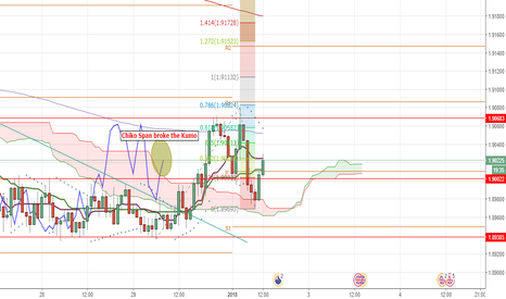 GBPNZD: GBPNZD long to 1.9113