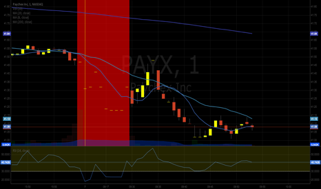 PAYX: PAYX Crashing today. SHORT is immanent.
