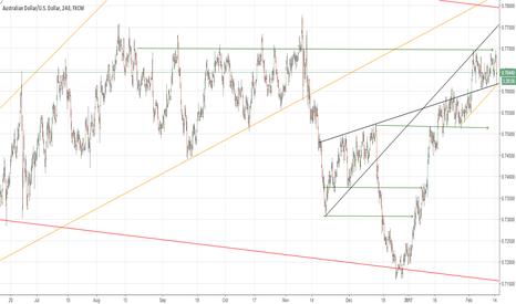 AUDUSD: AU retest of support? h4 chart