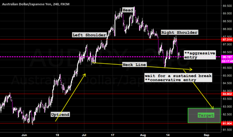AUDJPY: Aussie Declining against the Yen