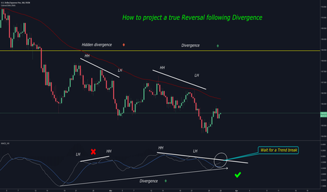 USDJPY: How to project a true Reversal following Divergence