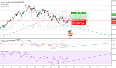GBPAUD: Correction goes deeper for GBPAUD