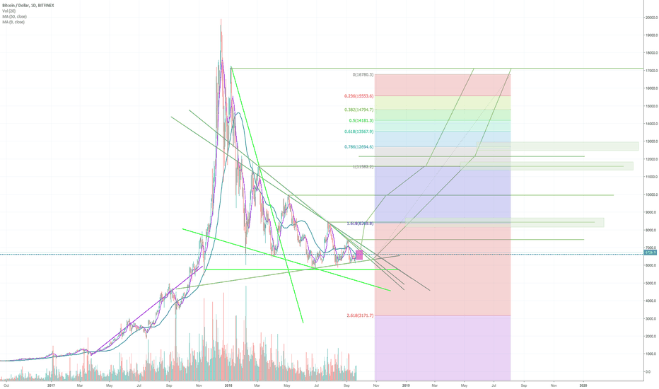 BTCUSD: Close to Breakout of Bullish Pennant for Bitcoin