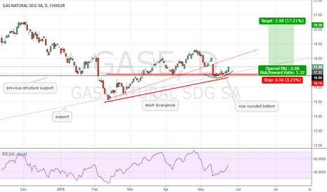 GAS: GAS upside expected!